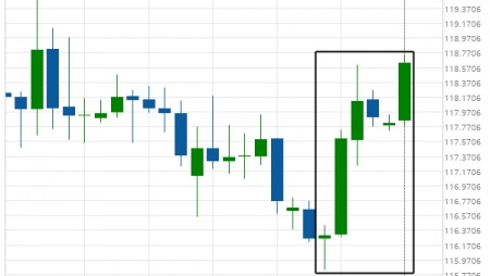 EUR/JPY is on its way up
