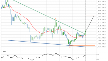 Should we expect a bullish trend on Gold DECEMBER 2019?