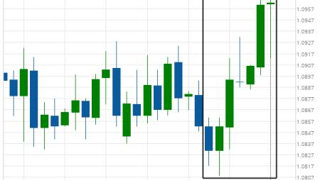 Huge bullish move on EUR/CHF