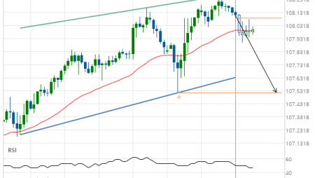 USD/JPY – getting close to support of a Channel Up