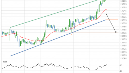 Breach of support line imminent by USD/CAD
