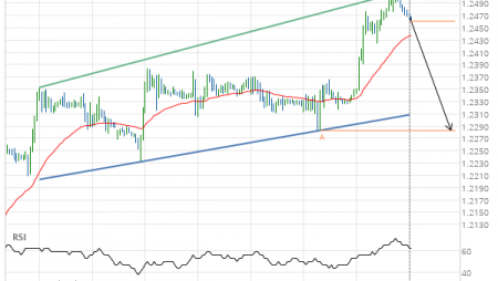 Breach of support line imminent by GBP/USD