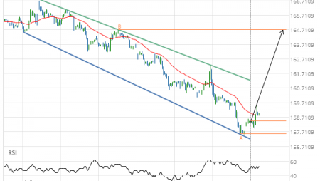 US Treasury Bond DECEMBER 2019 – getting close to resistance of a Channel Down