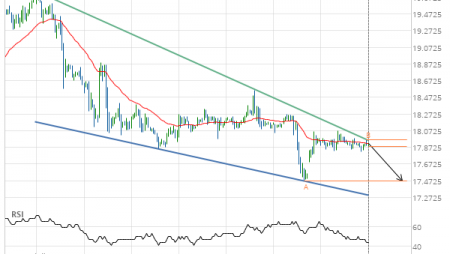 Silver DECEMBER 2019 – getting close to support of a Falling Wedge