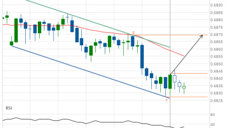 Will AUD/USD have enough momentum to break resistance?