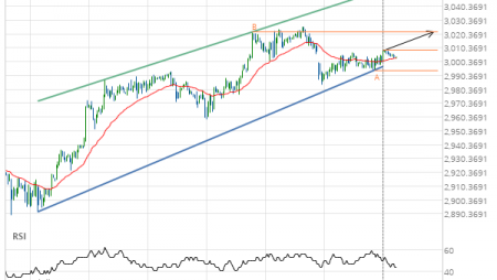 E-mini S&P 500 DECEMBER 2019 – getting close to resistance of a Channel Up