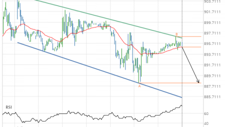 Soybeans NOVEMBER 2019 – getting close to support of a Channel Down