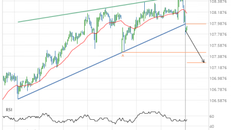 USD/JPY –  support line breached