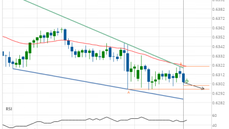 Will NZD/USD have enough momentum to break support?