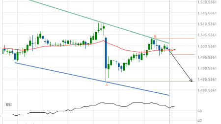 Should we expect a breakout or a rebound on XAU/USD?