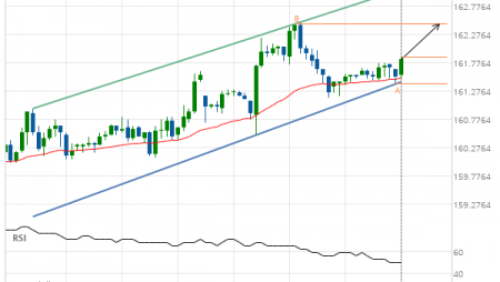 Should we expect a breakout or a rebound on US Treasury Bond DECEMBER 2019?