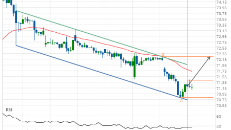 Breach of resistance line imminent by Exxon Mobil Corp.