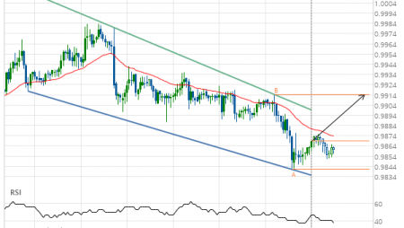 USD/CHF – getting close to resistance of a Channel Down