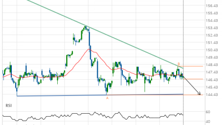 Either a rebound or a breakout imminent on Travelers Cos Inc.