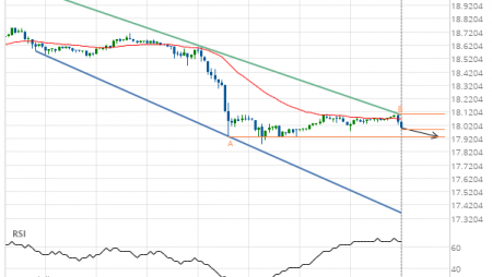 Will Silver DECEMBER 2019 have enough momentum to break support?