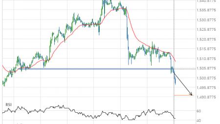A start of a bearish trend on Gold DECEMBER 2019