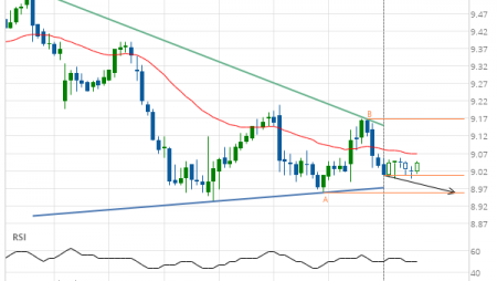 General Electric Co. – getting close to support of a Triangle