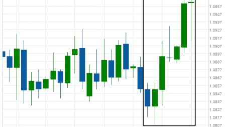 EUR/CHF excessive bearish movement