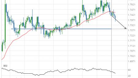 EUR/NZD down to 1.7284