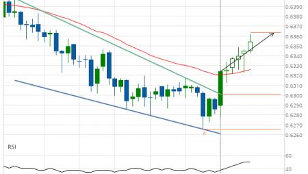 NZD/USD up to 0.6364