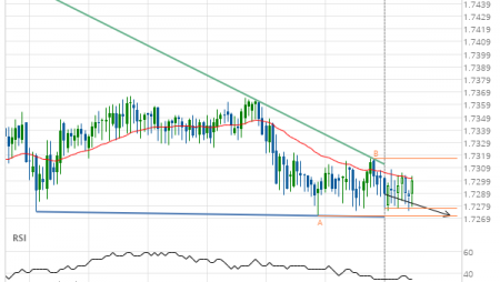EUR/NZD down to 1.7271