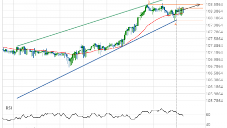 CHF/JPY up to 108.5700