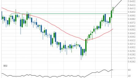 NZD/USD up to 0.6443