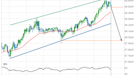 NZD/JPY down to 68.0050
