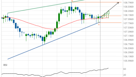 CHF/JPY up to 108.8100