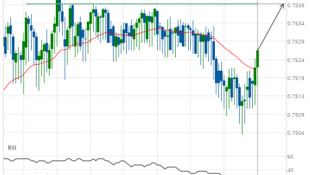CAD/CHF up to 0.7539