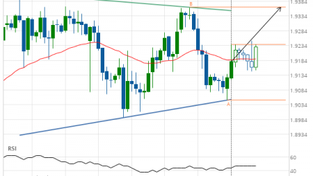 GBP/NZD up to 1.9364