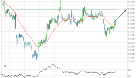 EUR/USD up to 1.1059