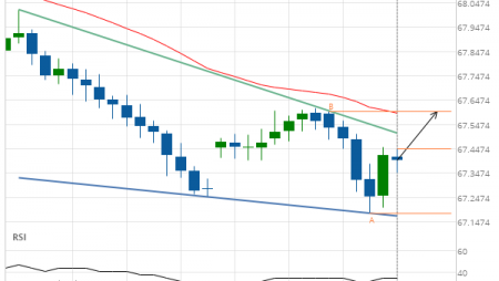 NZD/JPY up to 67.6020