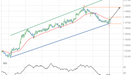 GBP/NZD up to 2.0001