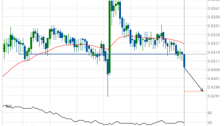 NZD/USD down to 0.6294
