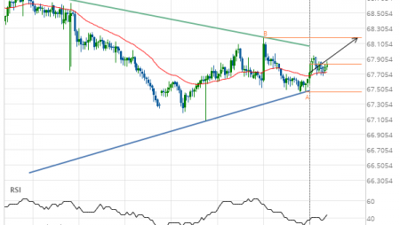 NZD/JPY up to 68.1870