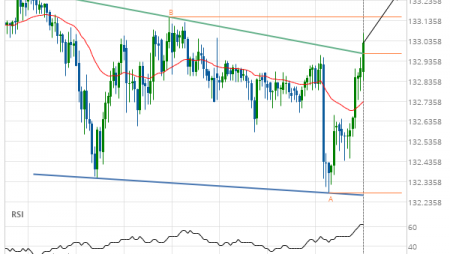 GBP/JPY up to 133.2689