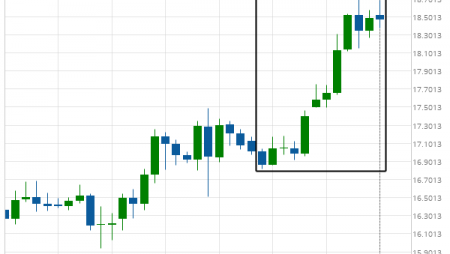 Silver Front Month excessive bearish movement