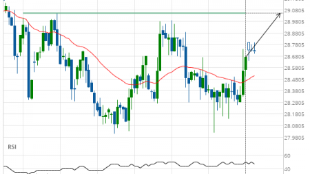 Soybean Oil up to 29.0500