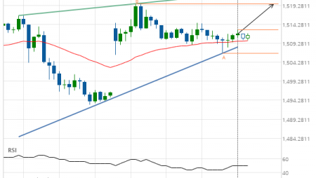Gold Front Month up to 1519.7000