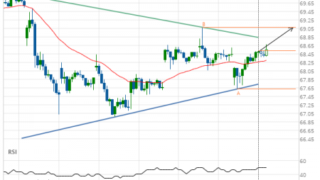 Exxon Mobil Corp. (XOM) up to 69.08