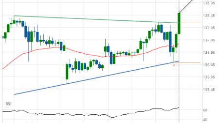 Microsoft Corporation (MSFT) up to 139.25