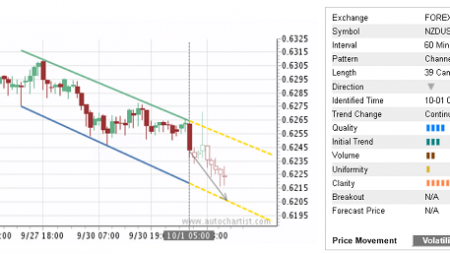 Trade of the Day:  NZD/USD