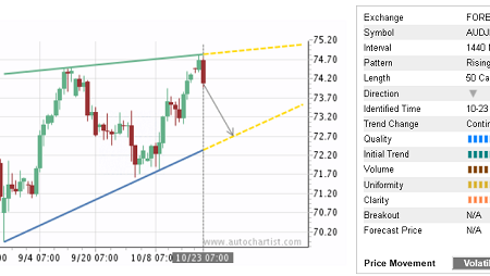 Trade of the Day:  AUD/JPY