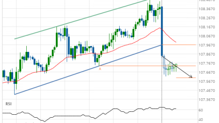 Support line breached by USD/JPY