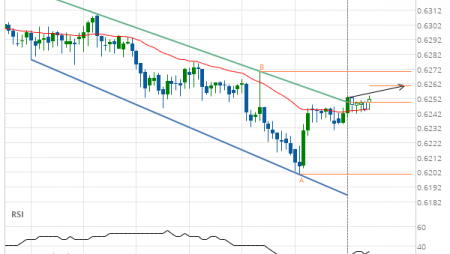 Resistance line breached by NZD/USD
