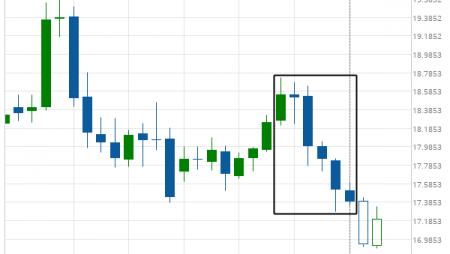 Huge bearish move on XAG/USD