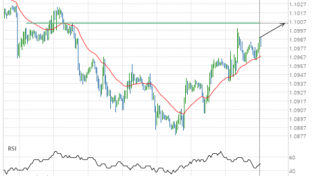 A final push expected on EUR/USD