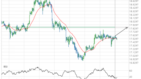 Either a rebound or a breakout imminent on XAG/USD