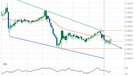 Either a rebound or a breakout imminent on USD/CHF